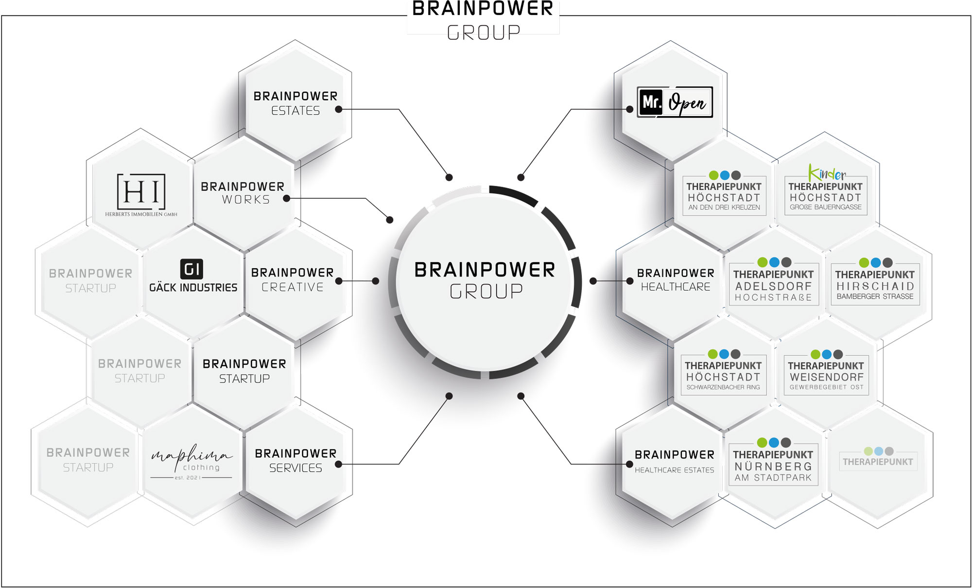 BRAINPOWER GROUP